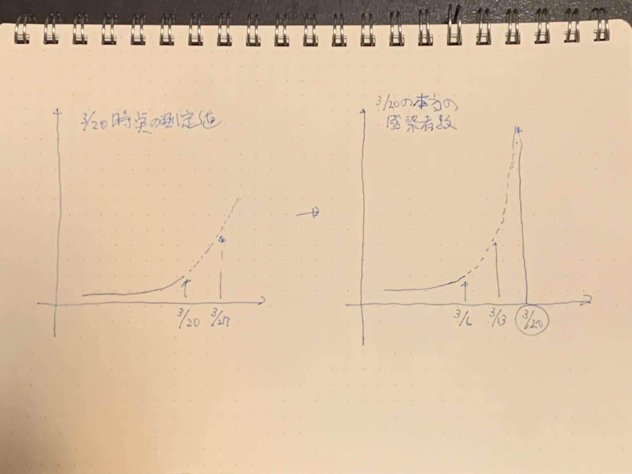 感染者増加グラフ